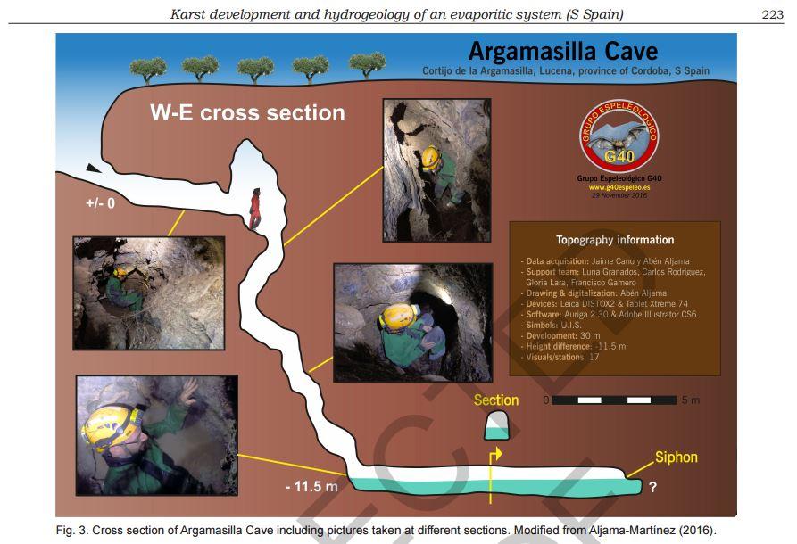 Topografía del Sumidero de Argamasilla realizada por el G40 e incluida en el artículo
